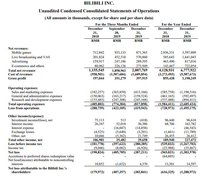 B站2019财报:净亏损13亿,游戏收入36亿-有饭研究