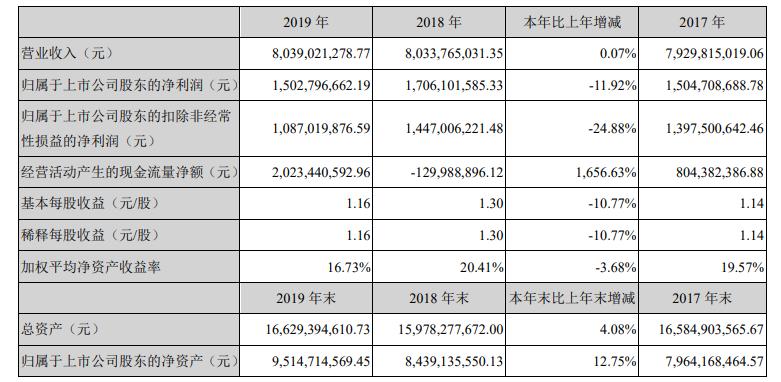 完美世界2019年财报:净利润15亿,游戏收入69亿-有饭研究