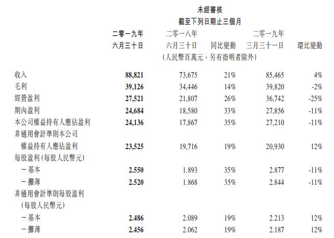 腾讯2019年Q2财报:净利润241亿,网游收入下滑4%-有饭研究