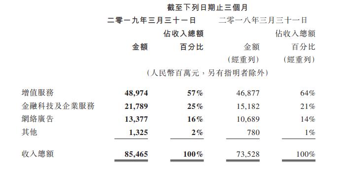 腾讯2019第一季度财报:净利润272亿元,手游收入跌2%-有饭研究