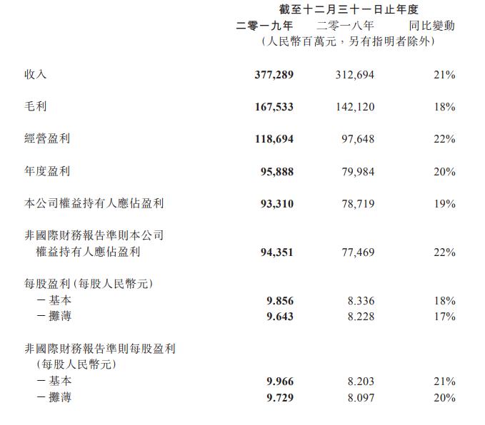 腾讯2019财报:净利润933亿,游戏收入1147亿,海外成倍增长-有饭研究