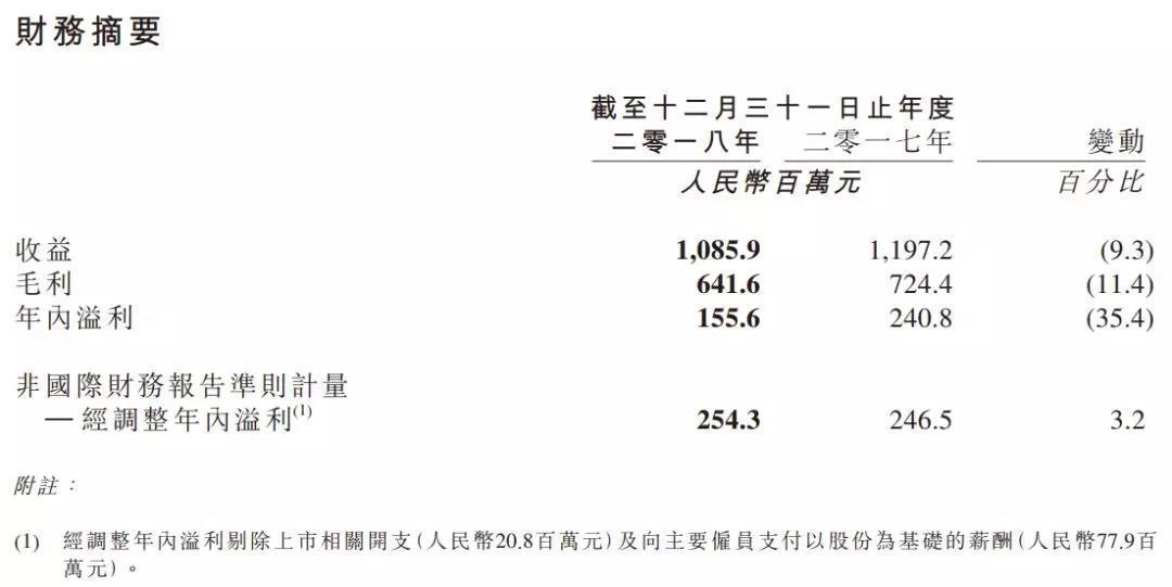 指尖悦动2018年财报:净利润1.56亿,注册用户数过1.5亿-有饭研究