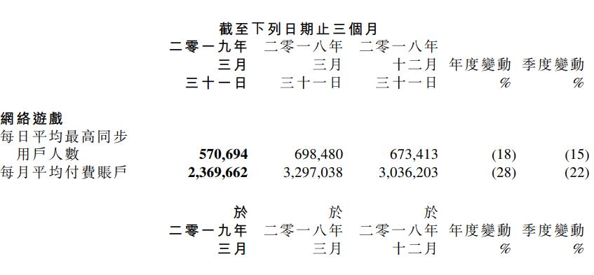 金山软件2019年Q1财报:亏损6776万元,云服务收入超过游戏-有饭研究