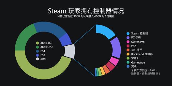 2018年Steam日活用户过4700万 每月都多160万人买游戏-有饭研究