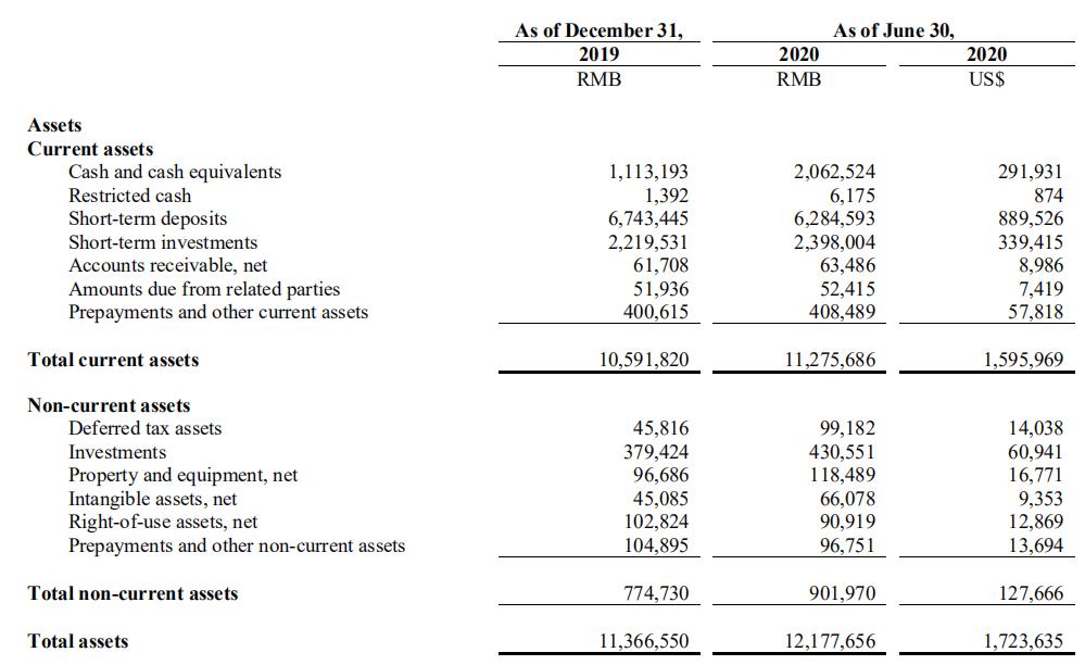 虎牙2020年Q2财报:净利润2.3亿元,付费用户数过620万-有饭研究