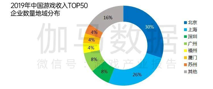 2019年上海网游收入802亿元,手游增长33%,端游缩水1.7%-有饭研究