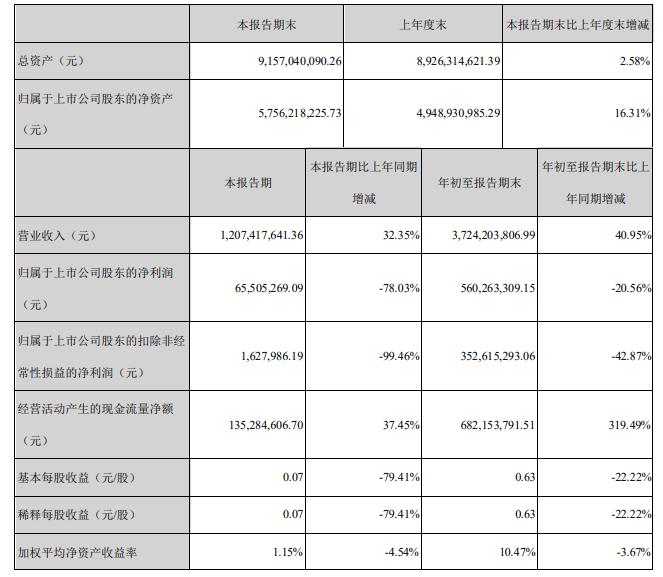 游族网络2020年前三季度财报:净利润5.6亿元,海外投入继续升高-有饭研究