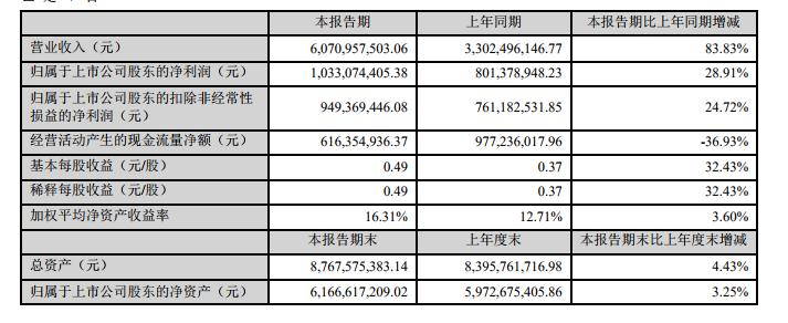 三七互娱2019上半年财报:净利润10亿,手游收入54亿-有饭研究
