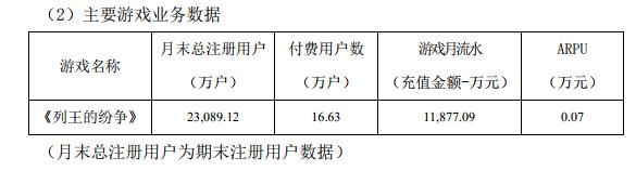 智明星通Q3财报:前三季收入17.7亿,《列王的纷争》月流水过亿-有饭研究