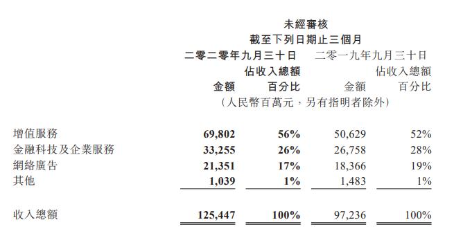 腾讯2020年Q3财报:净利润385亿,手游收入近360亿-有饭研究