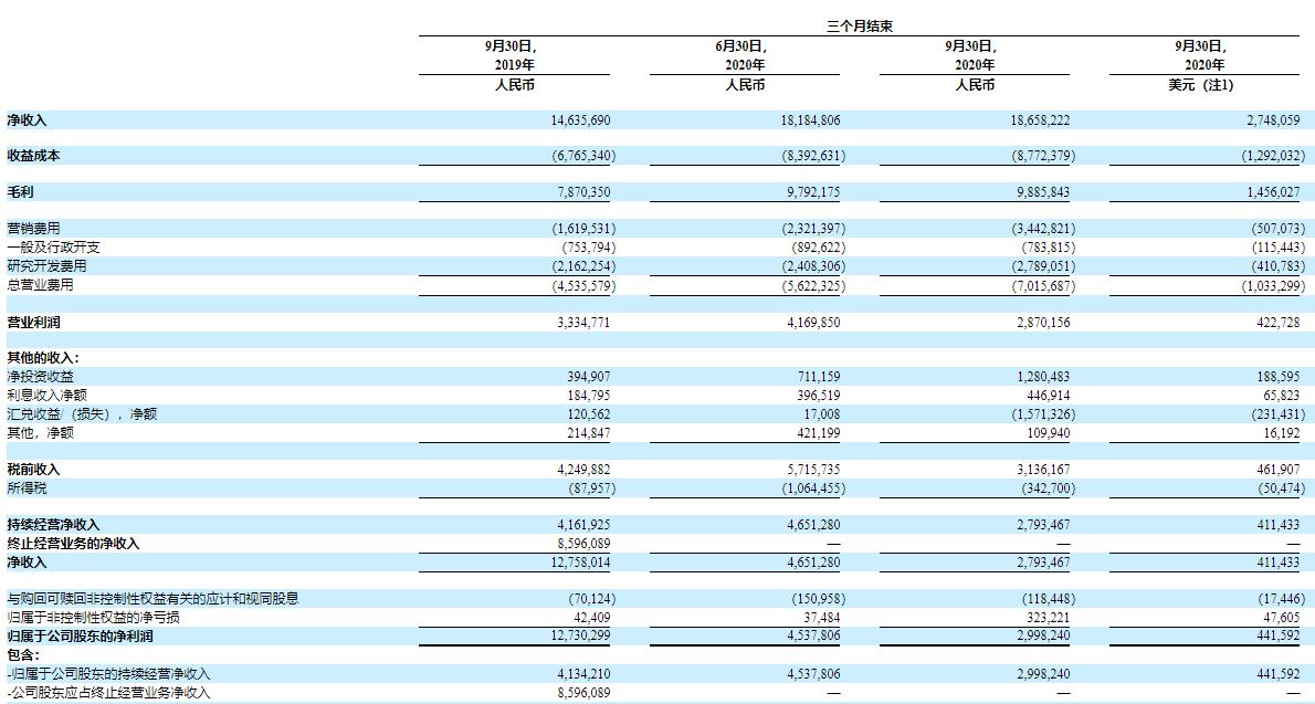 网易2020年Q3财报:净利润30亿元,游戏收入138亿元-有饭研究