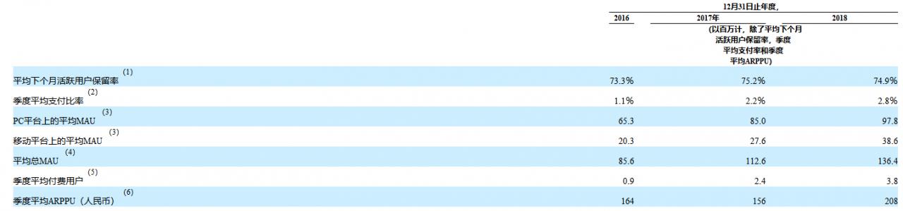 斗鱼赴美上市,年收入37亿,自称电竞先驱-有饭研究