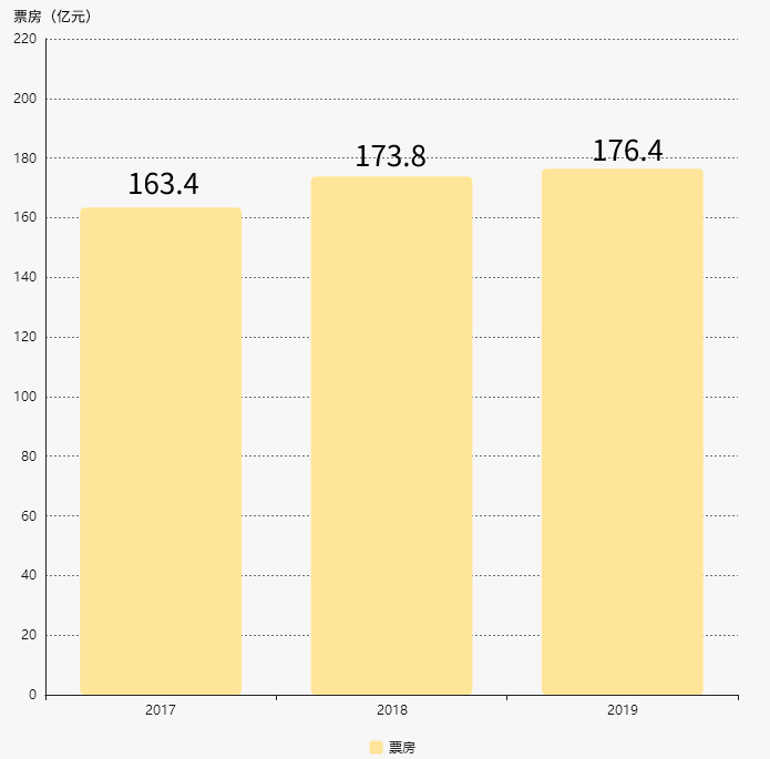 《哪吒》拯救2019年暑期档:票房166亿,前20过半有IP-有饭研究