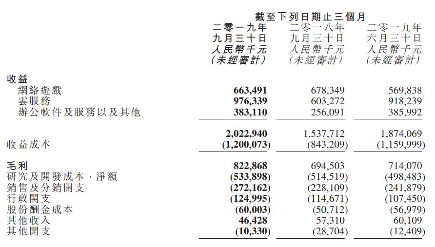 金山软件2019年Q3财报:扭亏为盈,游戏收入6.6亿-有饭研究