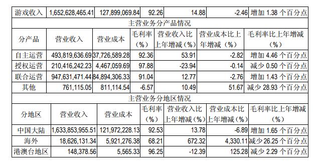 吉比特2018年财报:净利润7.23亿元分红数额过7亿元-有饭研究