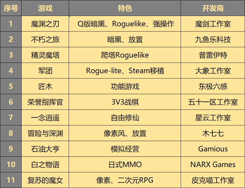 当潘安、李清照红过杨幂和周深,我们看到了游戏业的新趋势-有饭研究
