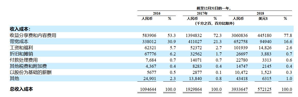 2018年收入37亿的斗鱼还没盈利,但已在招股书里自立为王-有饭研究