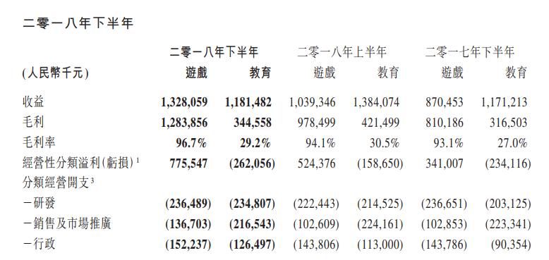网龙2018年财报:端游收入19亿元,为20年以来最高-有饭研究