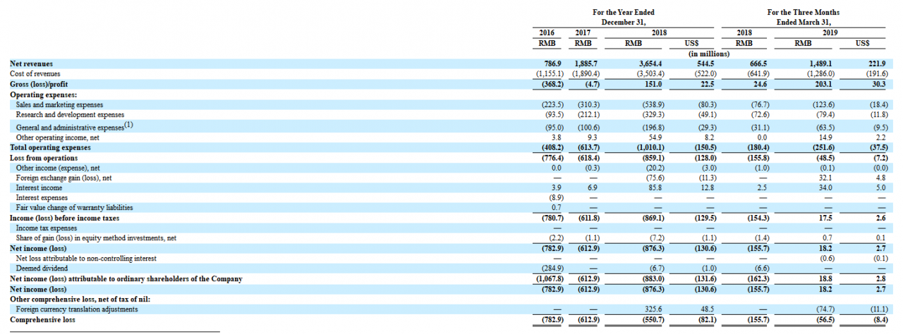 斗鱼IPO定价最高14美元 融资规模是虎牙的5倍-有饭研究