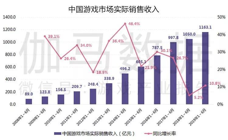 2019上半年中国游戏收入1163亿元 《和平精英》月入10亿-有饭研究