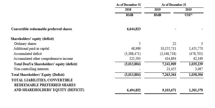斗鱼2019年财报:净利润3.46亿,付费用户数730万-有饭研究