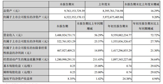 三七互娱2019年Q3财报:净利润过5亿,《斗罗大陆H5》贡献突出-有饭研究