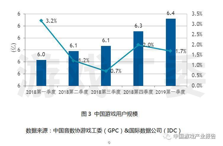 中国现有超过6.4亿人玩游戏,2019前四个月充了584.4亿元-有饭研究