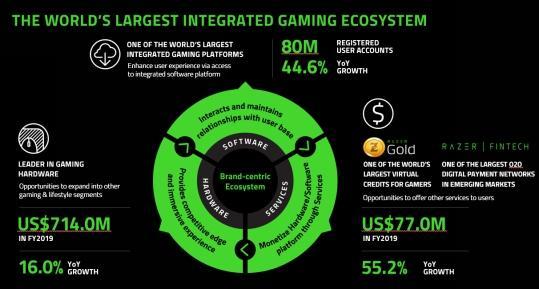 """受益""""宅经济"""" 雷蛇的硬件、软件、服务一体化游戏生态系统布局捕捉行业商机-有饭研究"""