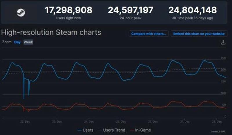 Steam最高同时在线人数过2450万 聚会游戏成新主力-有饭研究