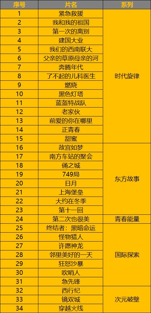 腾讯影业发布《上海堡垒》等34部新片 重视主流和现实题材-有饭研究
