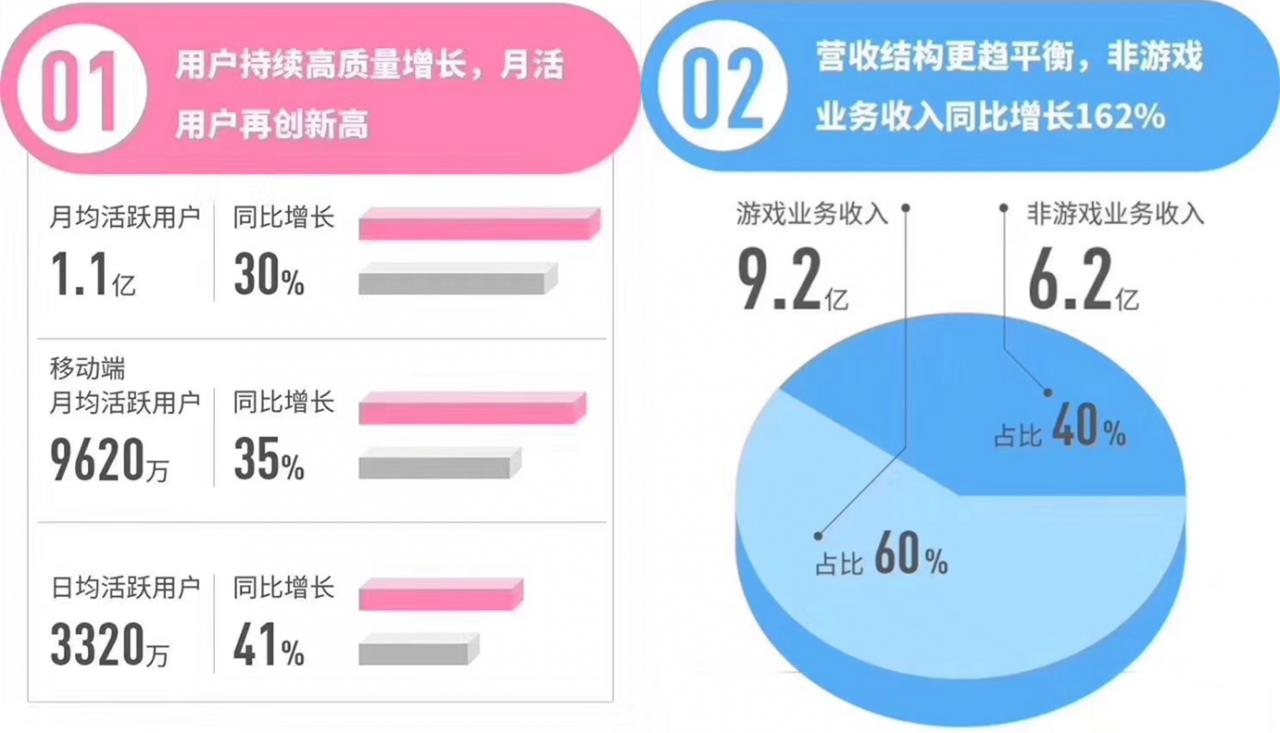 B站2019年Q2财报:亏损3.15亿,月活用户过1.1亿-有饭研究