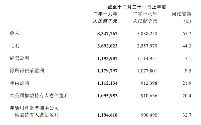 阅文2019年财报:净利润11亿,版权运营收入44亿-有饭研究