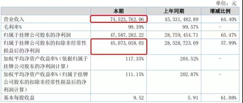 《碧蓝航线》研发商2018年收入7452万元 B站销售额2643万元-有饭研究