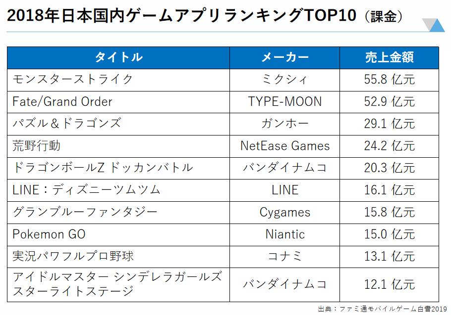 VIPO森下美香:规模千亿的日本游戏市场到底是个什么样?-有饭研究
