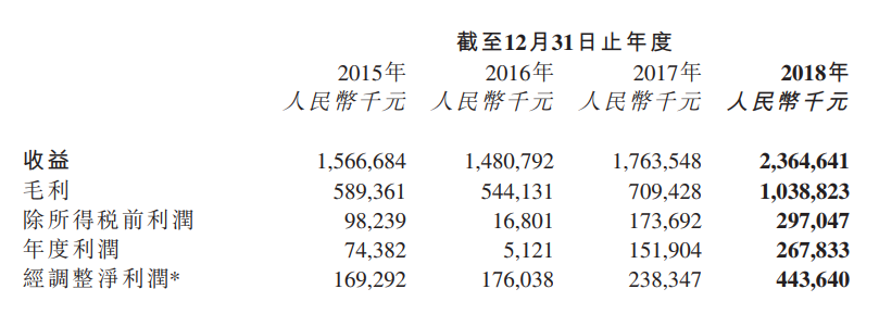 创梦天地2018年财报:净利润2.46亿游戏收入20.88亿-有饭研究