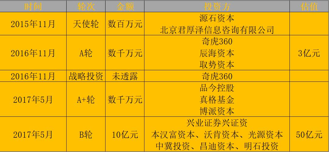 """谣言频出,熊猫直播获红杉网易19亿元投资 """"流浪计划""""是要另起炉灶?-有饭研究"""