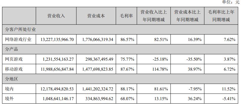 三七互娱2019年财报:净利润翻倍至21亿,手游收入近120亿-有饭研究