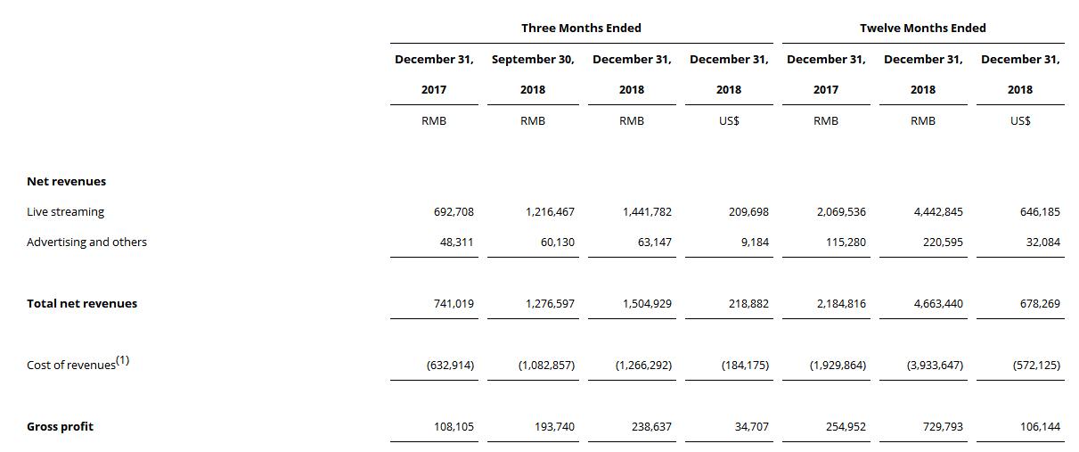 虎牙2018年财报净利润4.6亿 靠生态和腰部主播迎战斗鱼-有饭研究