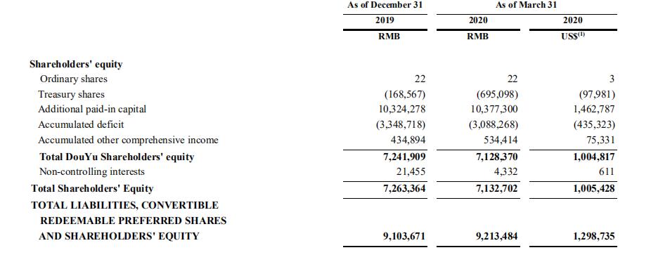 斗鱼2020年Q1财报:净利润3亿,超760万用户掏钱打赏-有饭研究