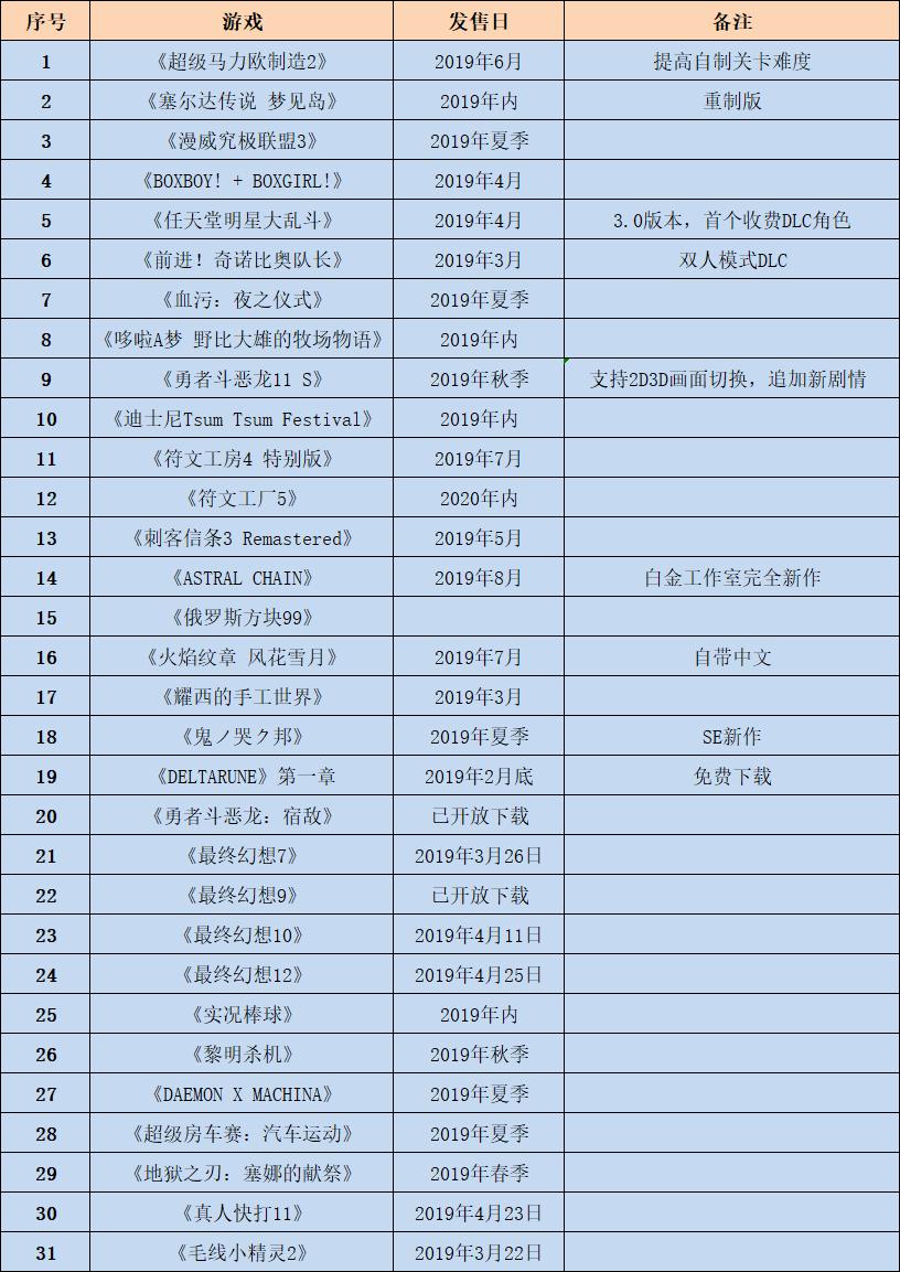 任天堂Switch再发31款新游 《火焰纹章》新作7月26日发售-有饭研究