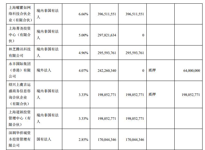 世纪华通Q3财报:净利润过8亿,盛趣游戏储备《龙之谷2》等多款新游-有饭研究