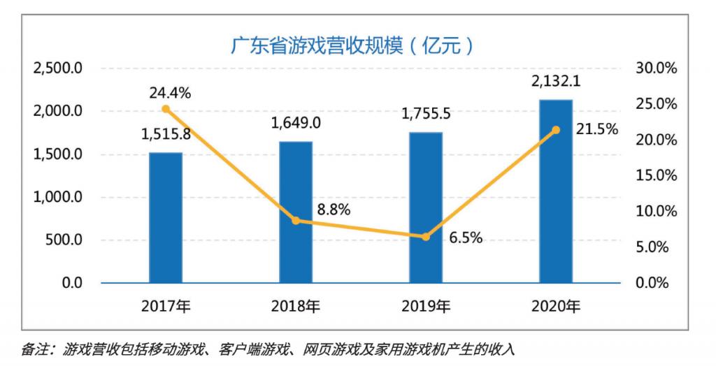2020年广东省游戏收入2132亿元,占全国76.5%-有饭研究