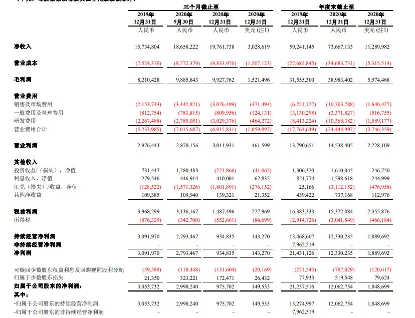 网易2020年Q4财报:净利润16亿元,游戏收入134亿元-有饭研究