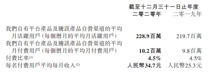阅文集团2020年财报:净利润9亿元,1020万名付费用户每月每人花35元-有饭研究