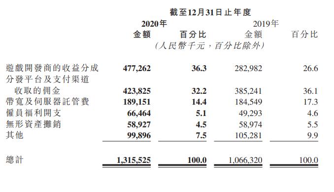 心动网络2020年财报:净利润914万,TapTap月活用户数过2570万-有饭研究