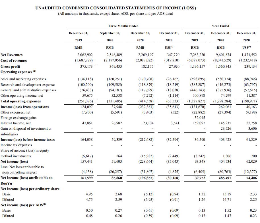 斗鱼2020年财报:全年净利润5.4亿元,760万人给了主播打赏-有饭研究