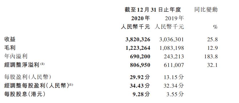 中手游2020年财报:净利润8亿元,IP改游戏收入26亿元-有饭研究