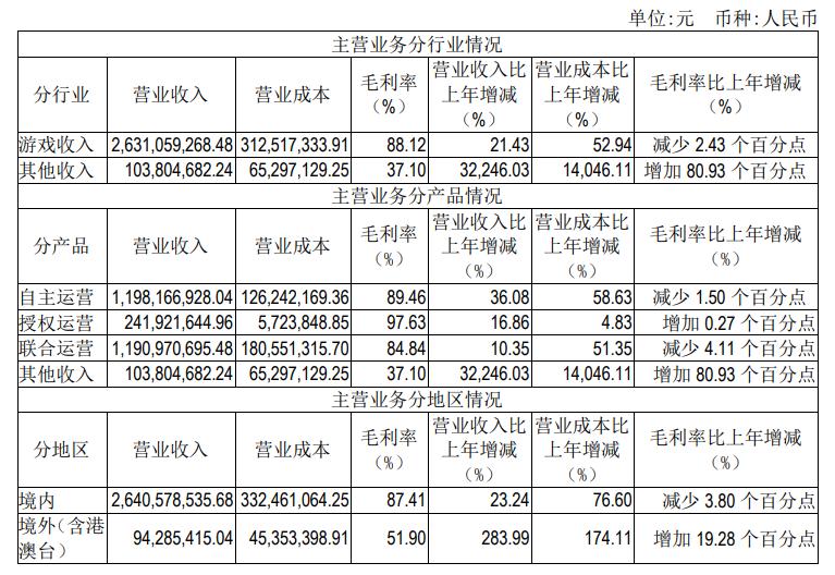 吉比特2020年财报:净利润10.5亿元,游戏收入26.3亿元-有饭研究
