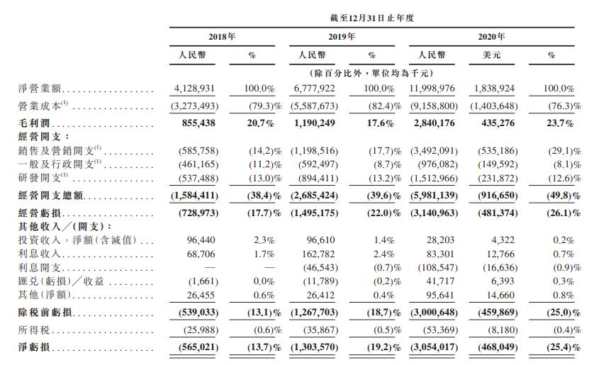 B站港股上市通过聆讯!2020年亏损30亿元,付费用户每人每月花49元-有饭研究
