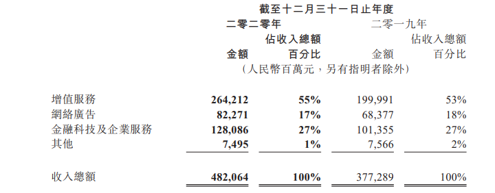 腾讯2020年财报:净利润1227亿元,游戏日赚4.3亿元-有饭研究